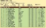 第34S:08月3週 ジャックルマロワ賞 成績