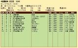 第32S:09月3週 セントウルS 成績