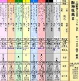 第19S:04月2週 阪神牝馬S