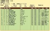 第17S:12月3週 鳴尾記念 成績