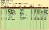 第21S:02月2週 佐賀記念 成績
