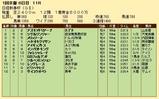第24S:01月3週 日経新春杯 成績