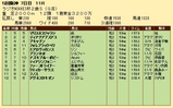 第26S:12月5週 ラジオNIKKEI杯2歳S 成績