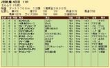 第31S:09月4週 エルムS 成績