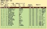 第33S:06月1週 金鯱賞 成績