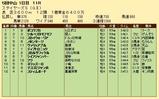 第21S:12月2週 ステイヤーズS 成績