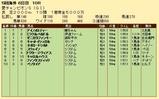 第28S:09月1週 愛チャンピオンS 成績