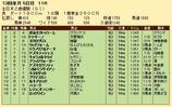 第24S:12月4週 全日本2歳優駿 成績