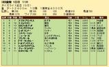 第25S:03月1週 ダイオライト記念 成績