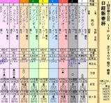 第20S:01月3週 日経新春杯