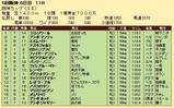 第25S:12月4週 阪神カップ 成績
