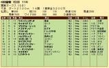 第32S:06月3週 関東オークス 成績