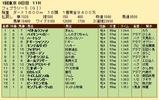 第29S:02月4週 フェブラリーS 成績