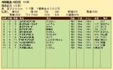 第33S:12月1週 福島記念 成績