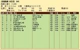 第27S:08月2週 函館2歳S 成績