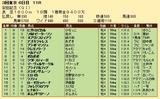 第26S:06月2週 安田記念 成績