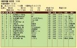 第27S:05月2週 京都新聞杯 成績