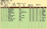 第28S:04月1週 産経大阪杯 成績