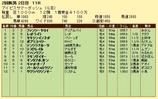 第19S:07月3週 アイビスサマーダッシュ 成績