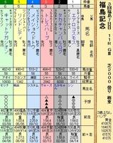 第25S:11月3週 福島記念