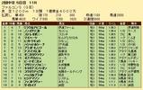 第33S:03月4週 ファルコンS 成績