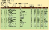 第28S:10月2週 白山大賞典 成績