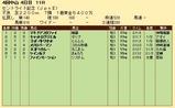 第32S:09月4週 セントライト記念 成績