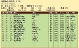 第32S:01月4週 AJCC 成績