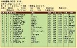 第34S:09月4週 日本テレビ盃 成績