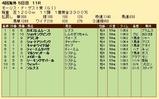 第34S:08月1週 モーリスドゲスト賞 成績