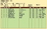 第27S:07月2週 七夕賞 成績