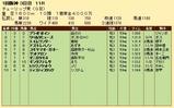 第20S:03月2週 チューリップ賞 成績
