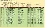 第29S:11月4週 マイルCS 成績