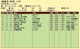 第18S:10月3週 府中牝馬S 成績