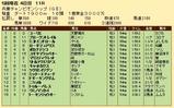 第22S:05月1週 兵庫チャンピオンシップ 成績