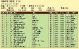 第18S:03月3週 ファルコンS 成績
