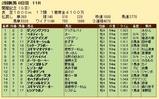 第20S:08月2週 関屋記念 成績