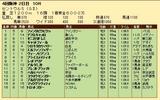 第35S:09月3週 セントウルS 成績
