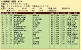 第25S:11月3週 兵庫JGP 成績