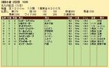 第21S:08月3週 北九州記念 成績