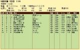 第17S:12月1週 京阪杯 成績