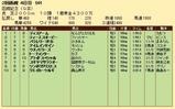第22S:07月4週 函館記念 成績