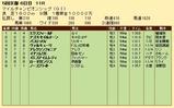 第32S:11月4週 マイルCS 成績
