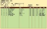 第33S:04月2週 阪神牝馬S 成績
