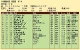 第23S:10月1週 東京盃 成績