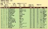 第20S:06月3週 CBC賞 成績