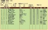 第25S:01月4週 川崎記念 成績