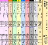 第24S:10月3週 秋華賞