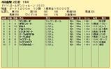 第18S:03月5週 ドバイゴールデンシャヒーン 成績
