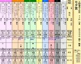 第17S:07月2週 七夕賞